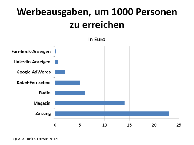 Vergleich socialmedia marketing-facebook