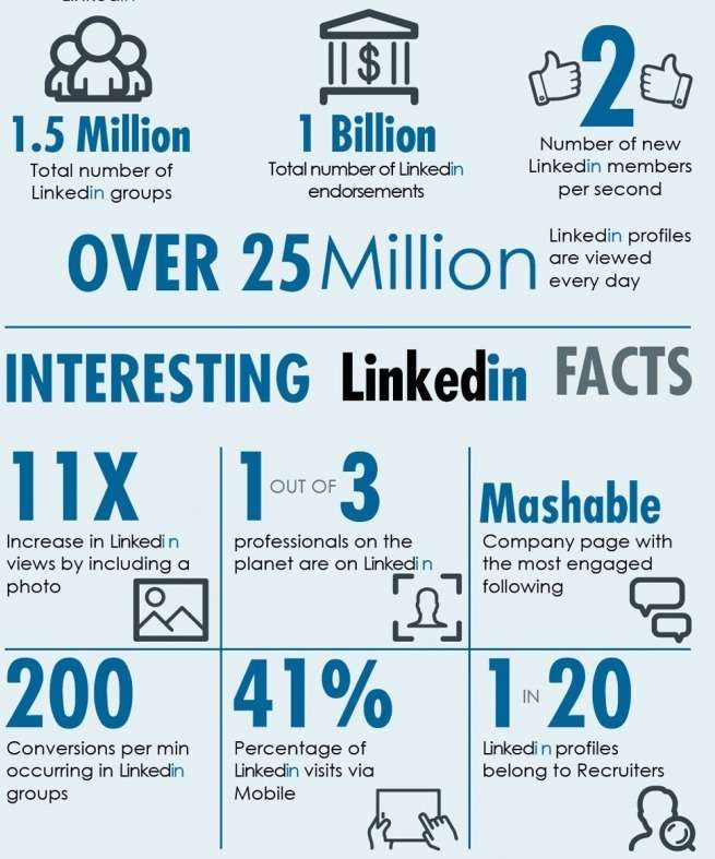 LinkedIn-Marketing-facts