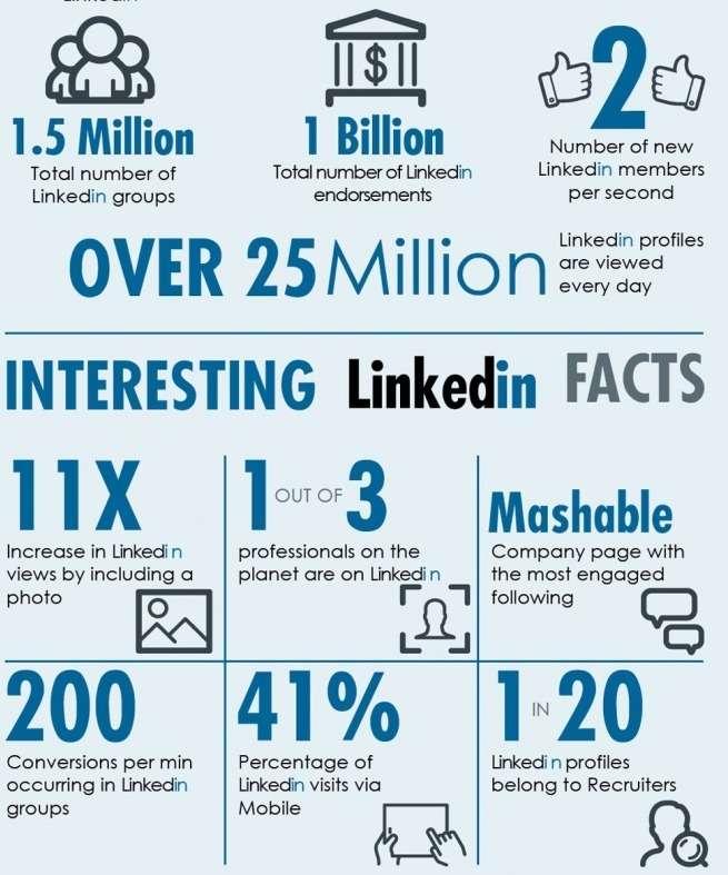 LinkedIn-Marketing-facts